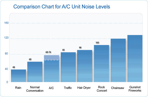 Air Conditioner Noise Levels